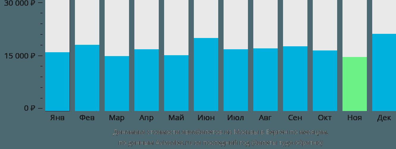 Динамика стоимости авиабилетов из Москвы в Берген по месяцам