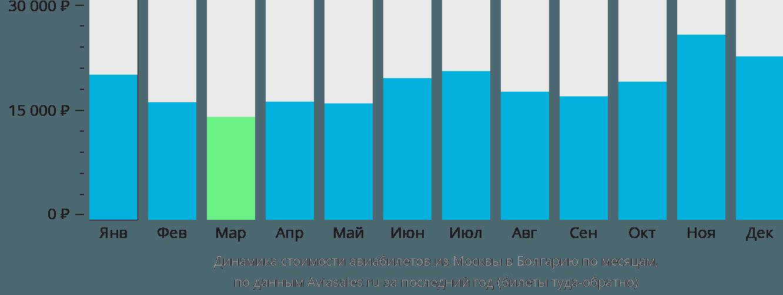 Динамика стоимости авиабилетов из Москвы в Болгарию по месяцам