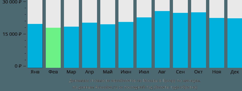 Динамика стоимости авиабилетов из Москвы в Бухару по месяцам