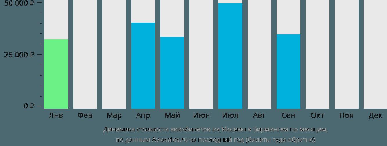 Динамика стоимости авиабилетов из Москвы в Бирмингем по месяцам