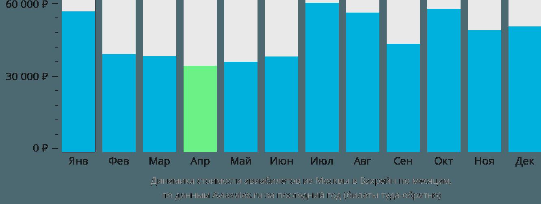 Динамика стоимости авиабилетов из Москвы в Бахрейн по месяцам