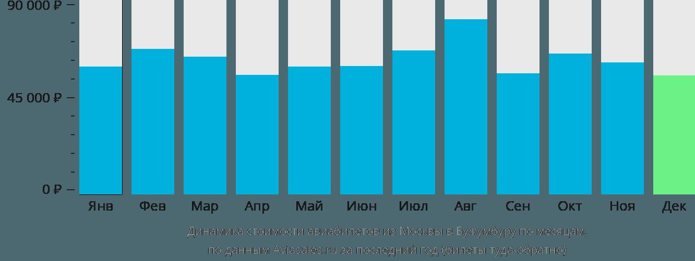 Динамика стоимости авиабилетов из Москвы в Бужумбуру по месяцам