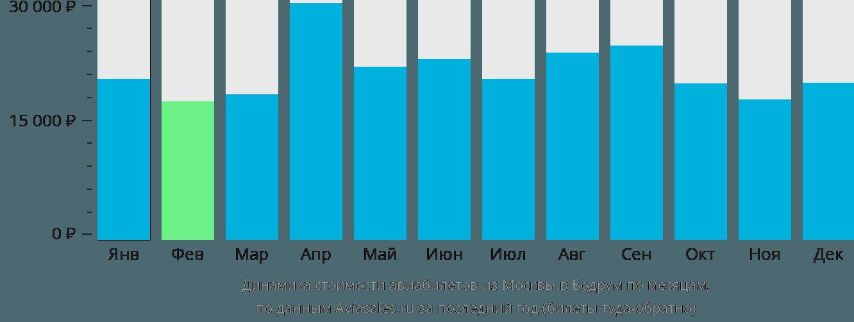 Динамика стоимости авиабилетов из Москвы в Бодрум по месяцам