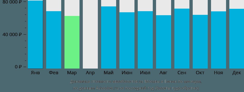Динамика стоимости авиабилетов из Москвы в Бенин по месяцам
