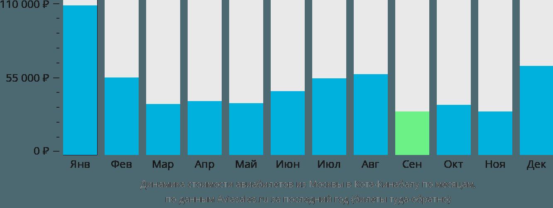 Динамика стоимости авиабилетов из Москвы в Кота-Кинабалу по месяцам
