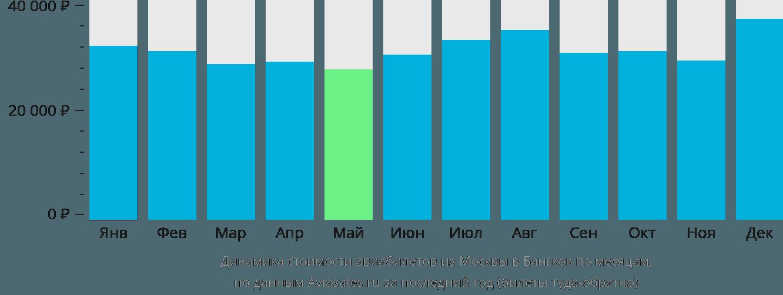 Динамика стоимости авиабилетов из Москвы в Бангкок по месяцам
