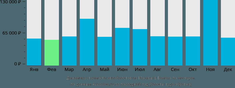 Динамика стоимости авиабилетов из Москвы в Бамако по месяцам