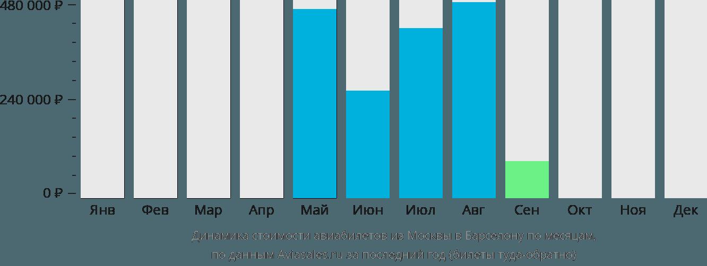 Динамика стоимости авиабилетов из Москвы в Барселону по месяцам