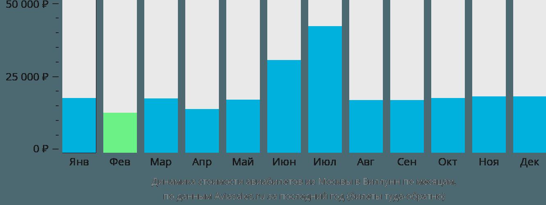 Динамика стоимости авиабилетов из Москвы в Биллунн по месяцам
