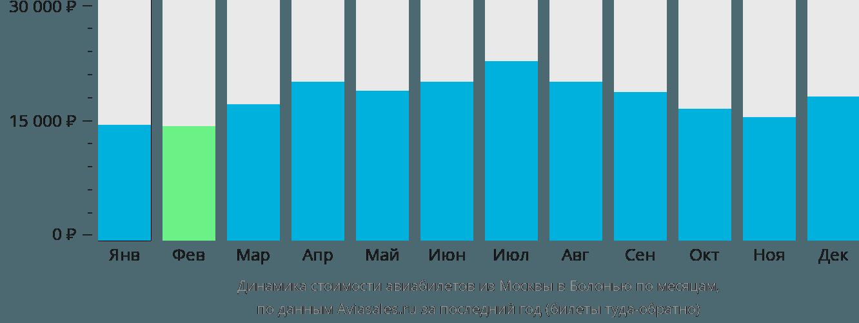 Динамика стоимости авиабилетов из Москвы в Болонью по месяцам