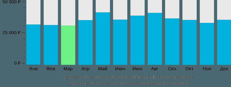 Динамика стоимости авиабилетов из Москвы в Бангалор по месяцам