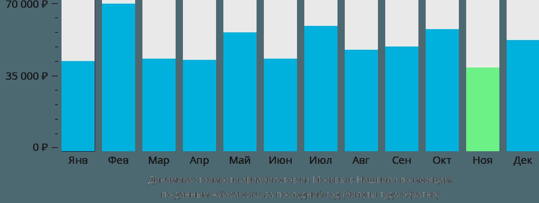 Динамика стоимости авиабилетов из Москвы в Нашвилл по месяцам