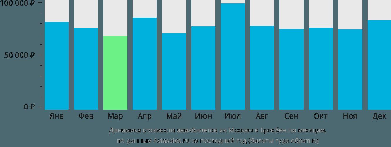 Динамика стоимости авиабилетов из Москвы в Брисбен по месяцам