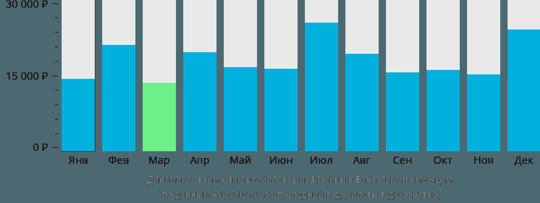 Динамика стоимости авиабилетов из Москвы в Баня-Лука по месяцам