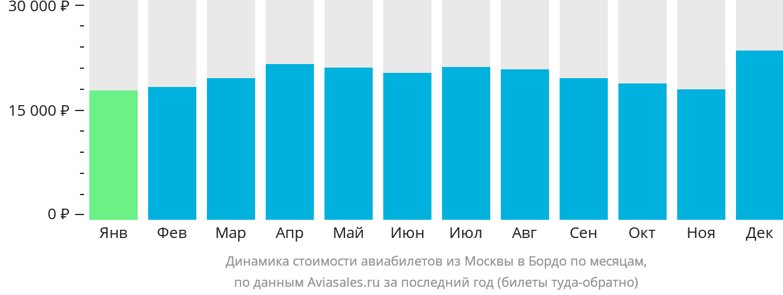 Динамика стоимости авиабилетов из Москвы в Бордо по месяцам