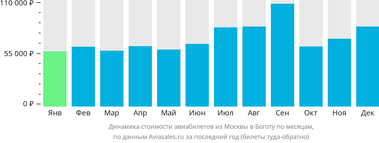 Динамика стоимости авиабилетов из Москвы в Боготу по месяцам