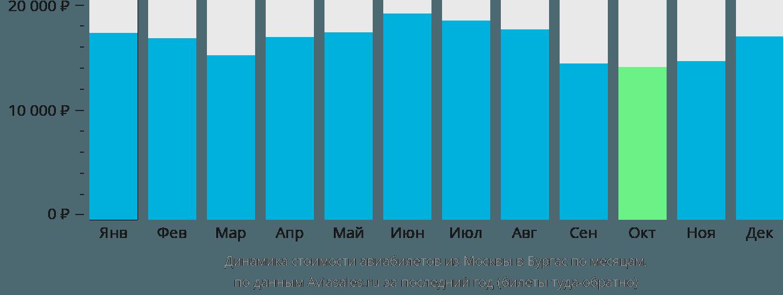 Динамика стоимости авиабилетов из Москвы в Бургас по месяцам