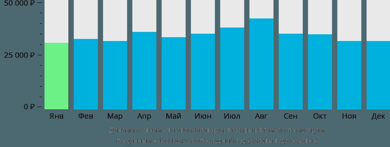 Динамика стоимости авиабилетов из Москвы в Мумбаи по месяцам
