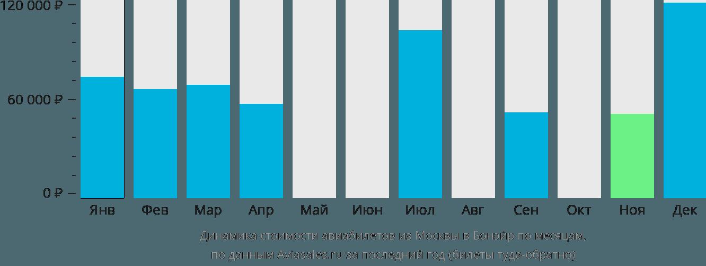 Динамика стоимости авиабилетов из Москвы в Бонэйр по месяцам