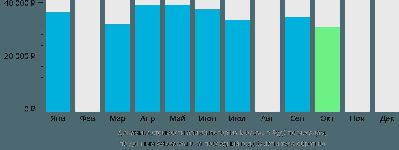 Динамика стоимости авиабилетов из Москвы в Будё по месяцам