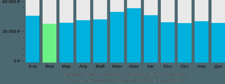 Динамика стоимости авиабилетов из Москвы в Бостон по месяцам