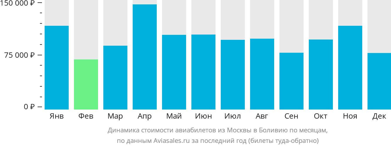 Динамика стоимости авиабилетов из Москвы в Боливию по месяцам