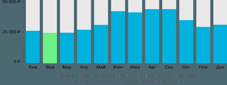 Динамика стоимости авиабилетов из Москвы в Благовещенск по месяцам