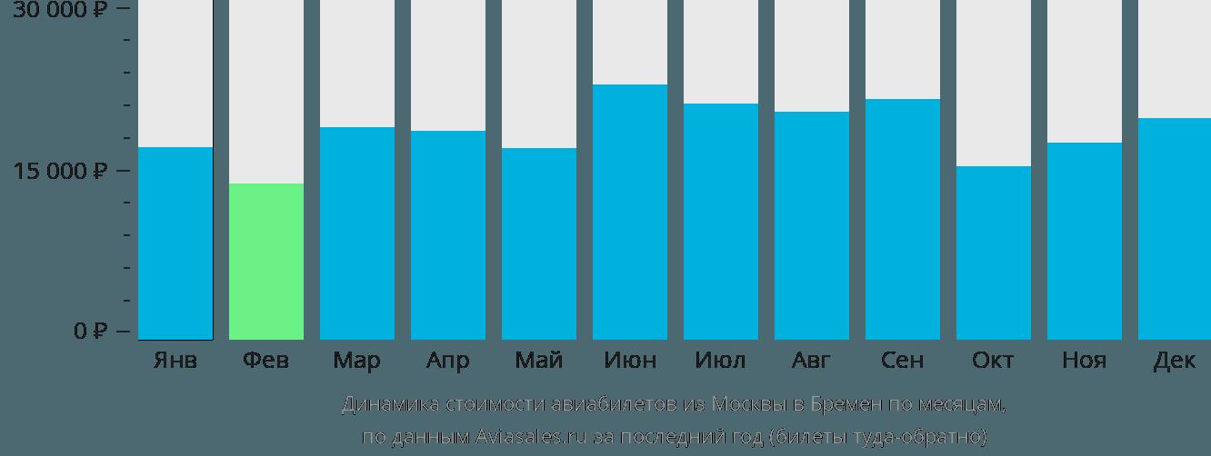 Динамика стоимости авиабилетов из Москвы в Бремен по месяцам