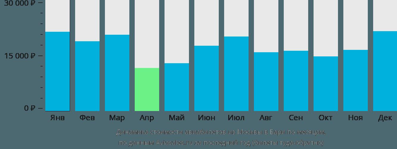 Динамика стоимости авиабилетов из Москвы в Бари по месяцам