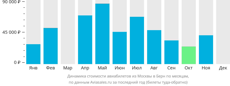 Динамика стоимости авиабилетов из Москвы в Берн по месяцам