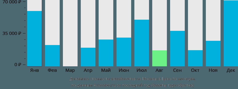 Динамика стоимости авиабилетов из Москвы в Брно по месяцам