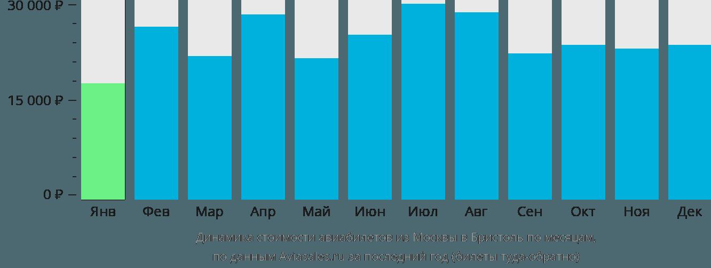Динамика стоимости авиабилетов из Москвы в Бристоль по месяцам