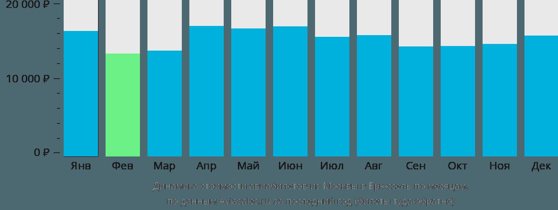 Динамика стоимости авиабилетов из Москвы в Брюссель по месяцам