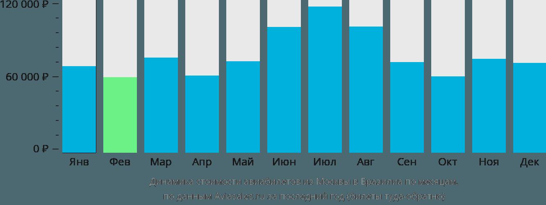 Динамика стоимости авиабилетов из Москвы в Бразилиа по месяцам
