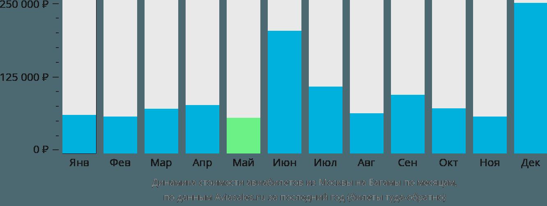 Динамика стоимости авиабилетов из Москвы на Багамы по месяцам