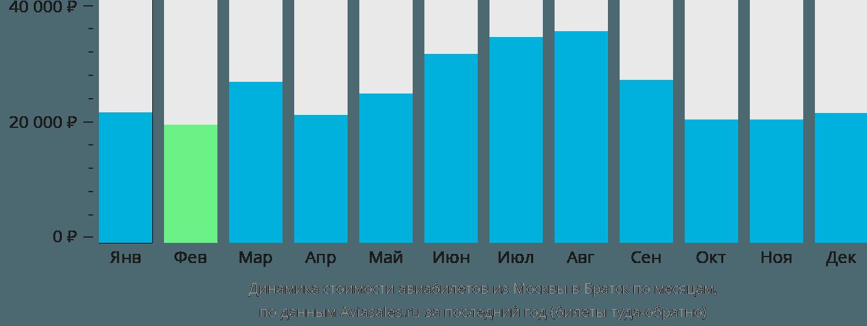 Динамика стоимости авиабилетов из Москвы в Братск по месяцам