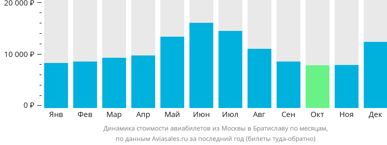 Динамика стоимости авиабилетов из Москвы в Братиславу по месяцам