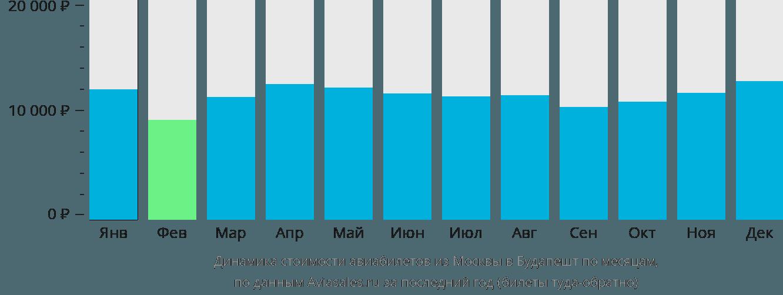 Динамика стоимости авиабилетов из Москвы в Будапешт по месяцам