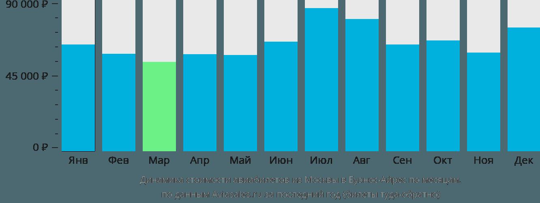 Динамика стоимости авиабилетов из Москвы в Буэнос-Айрес по месяцам