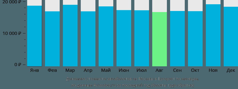 Динамика стоимости авиабилетов из Москвы в Бухарест по месяцам