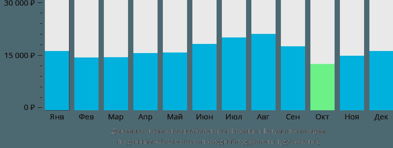 Динамика стоимости авиабилетов из Москвы в Батуми по месяцам