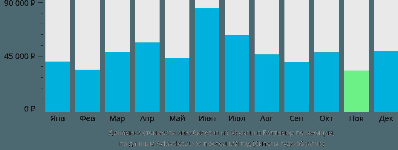 Динамика стоимости авиабилетов из Москвы в Балтимор по месяцам
