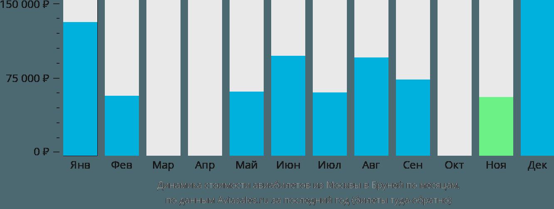 Динамика стоимости авиабилетов из Москвы в Бруней по месяцам