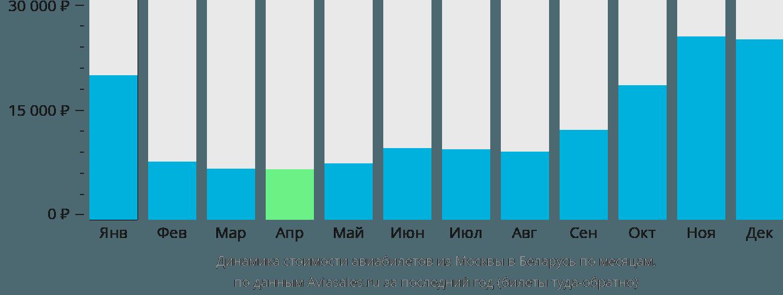 Динамика стоимости авиабилетов из Москвы в Беларусь по месяцам