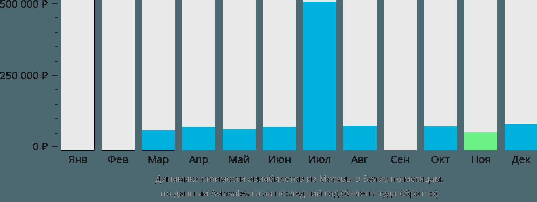 Динамика стоимости авиабилетов из Москвы в Белиз по месяцам
