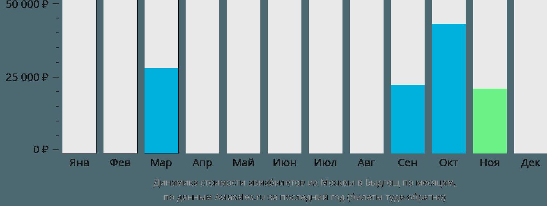 Динамика стоимости авиабилетов из Москвы в Быдгощ по месяцам