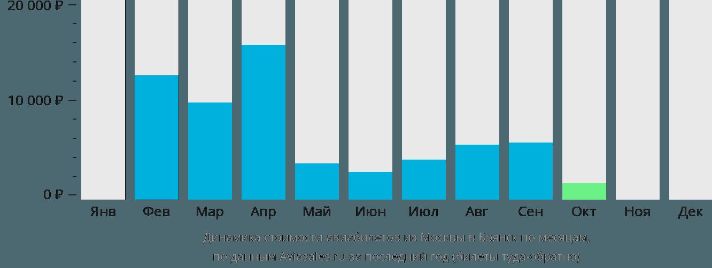 Динамика стоимости авиабилетов из Москвы в Брянск по месяцам