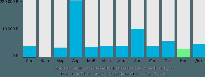 Динамика стоимости авиабилетов из Москвы в Колумбию по месяцам