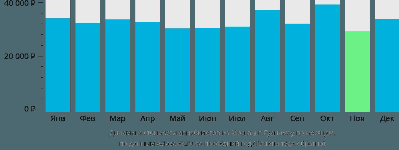 Динамика стоимости авиабилетов из Москвы в Гуанчжоу по месяцам