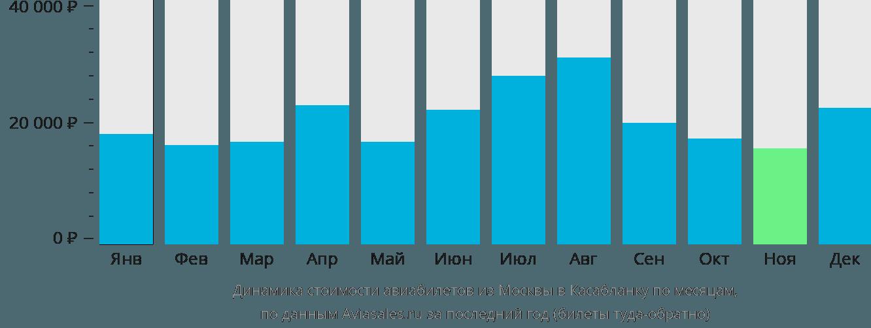 Динамика стоимости авиабилетов из Москвы в Касабланку по месяцам